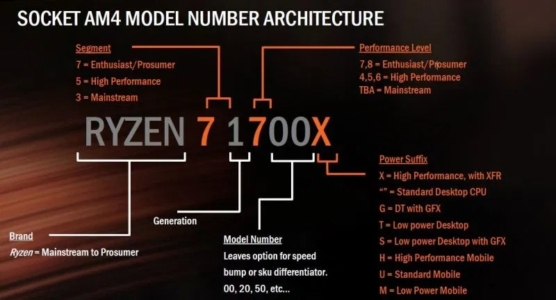 AMD CPU naming convention chart